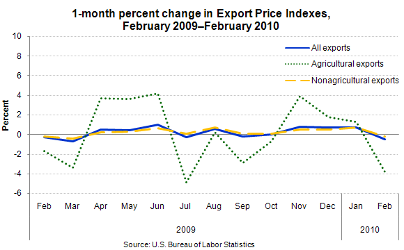 1-month percent change in Export Price Indexes, February 2009–February 2010