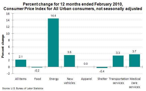 Percent change for 12 months ended February 2010, Consumer Price Index for All Urban consumers, not seasonally adjusted