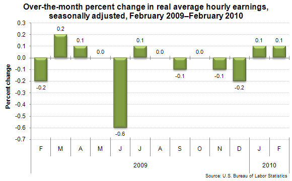 Over-the-month percent change in real average hourly earnings, seasonally adjusted, February 2009–February 2010