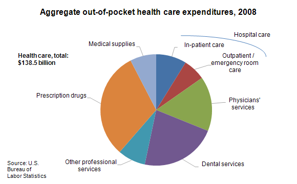 Aggregate out-of-pocket health care expenditures, 2008