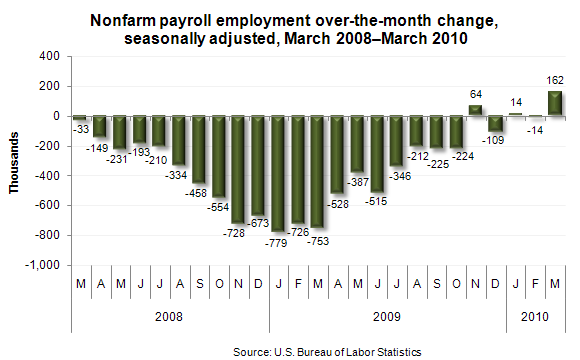 Nonfarm payroll employment over-the-month change, seasonally adjusted, March 2008–March 2010