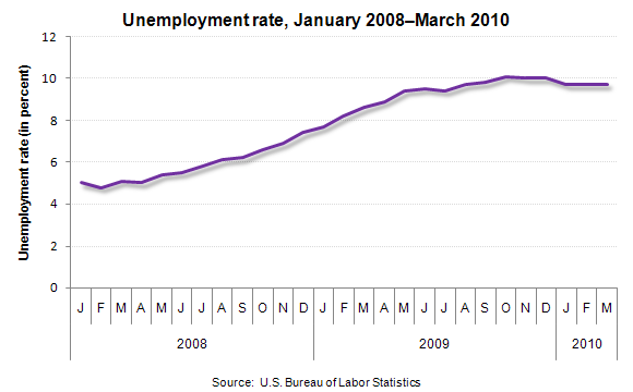 Unemployment rate, January 2008–March 2010