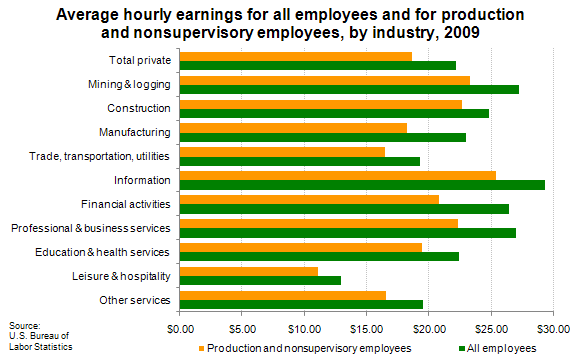 Average hourly earnings for all employees and for production and nonsupervisory employees, by industry, 2009