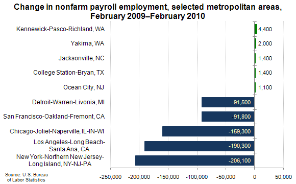 Change in nonfarm payroll employment, selected metropolitan areas, February 2009–February 2010