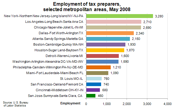 Employment of tax preparers, selected metropolitan areas, May 2008
