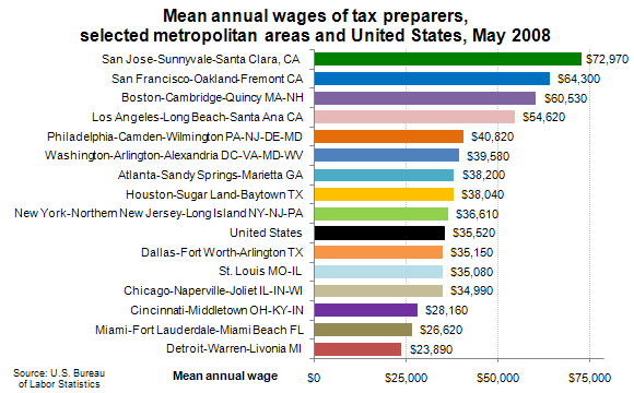 Mean annual wages of tax preparers, selected metropolitan areas and United States, May 2008