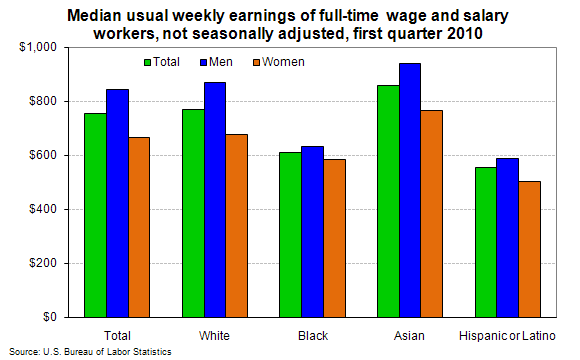 Median usual weekly earnings of full-time wage and salary workers, not seasonally adjusted, first quarter 2010