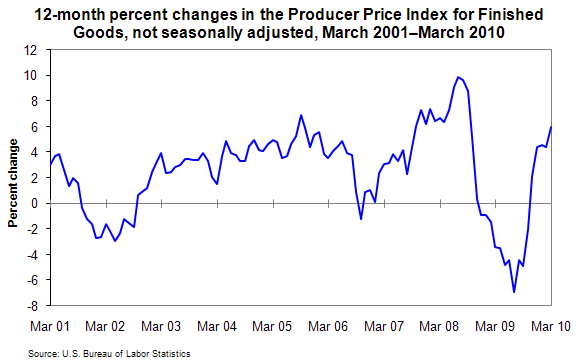 12-month percent changes in the Producer Price Index for Finished Goods, not seasonally adjusted, March 2001–March 2010