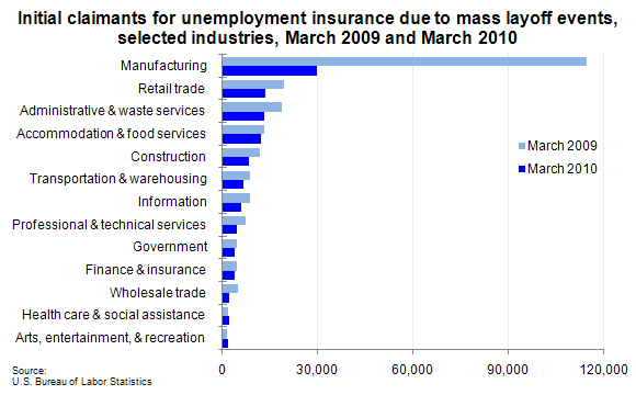 Initial claimants for unemployment insurance due to mass layoff events, selected industries, March 2009 and March 2010