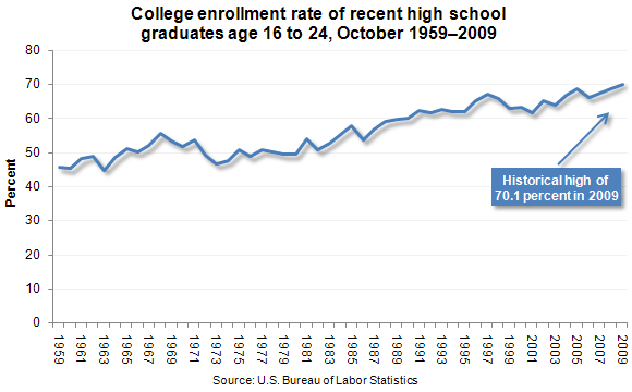 College enrollment rate of recent high school graduates age 16 to 24, October 1959–2009