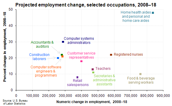 Projected employment change, selected occupations, 2008–18