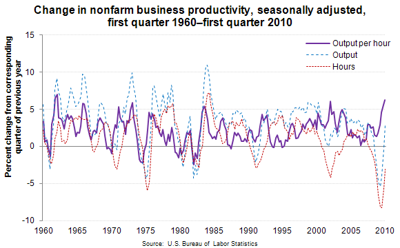 Change in nonfarm business productivity, seasonally adjusted, first quarter 1960–first quarter 2010