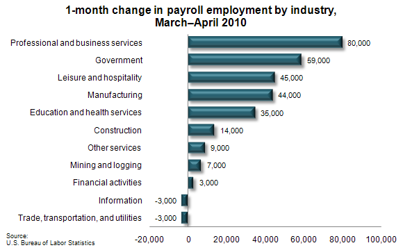 1-month change in payroll employment by industry, March–April 2010