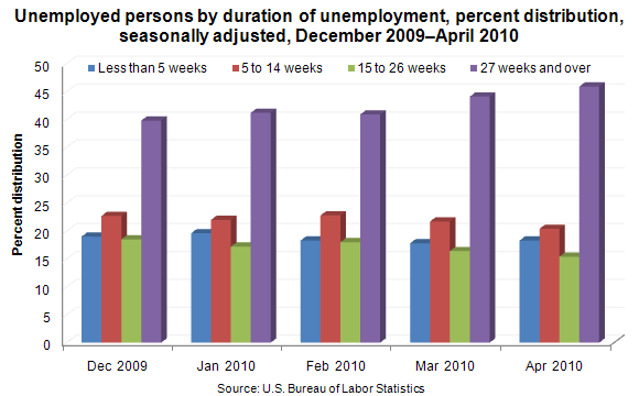 Unemployed persons by duration of unemployment, percent distribution, seasonally adjusted, December 2009–April 2010