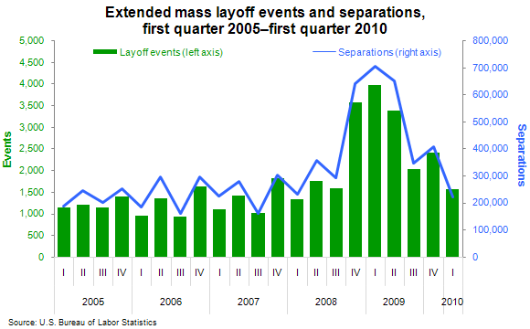 Extended mass layoff events and separations, first quarter 2005–first quarter 2010