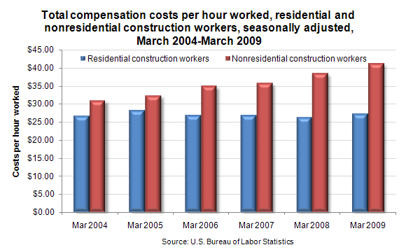 Total compensation costs per hour worked, residential and nonresidential construction workers, seasonally adjusted, March 2004-March 2009