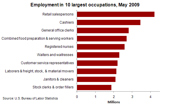 Employment in 10 largest occupations, May 2009