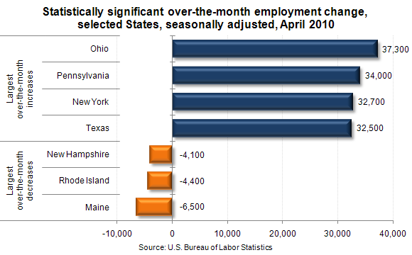 Statistically significant over-the-month employment change, selected States, seasonally adjusted, April 2010
