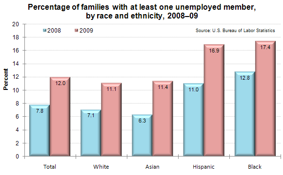 Percentage of families with at least one unemployed member, by race and ethnicity, 2008–09