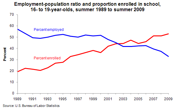 Employment-population ratio and proportion enrolled in school, 16- to 19-year-olds, summer 1989 to summer 2009