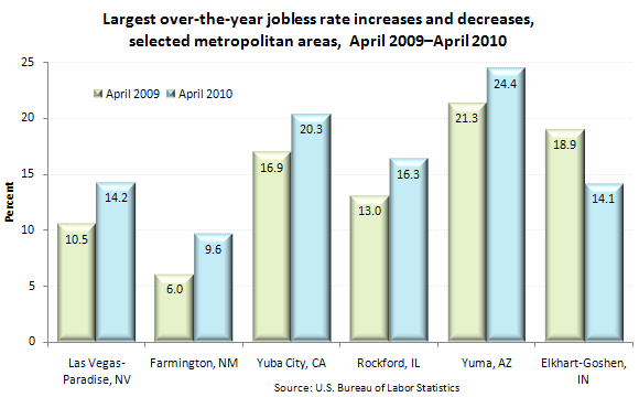 Largest over-the-year jobless rate increases and decreases, selected metropolitan areas, April 2009–April 2010