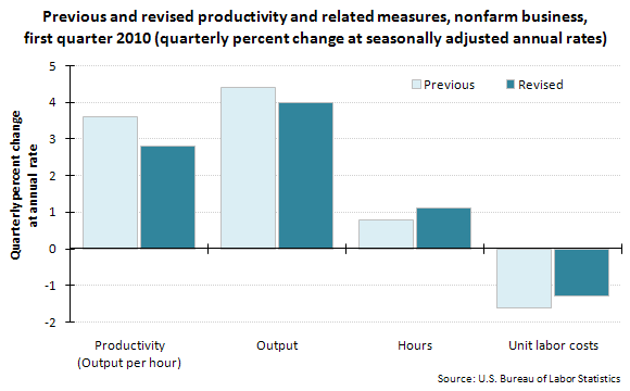 Previous and revised productivity and related measures, nonfarm business, first quarter 2010 (quarterly percent change at seasonally adjusted annual rates)