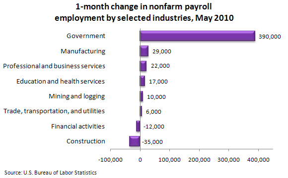 1-month change in nonfarm payroll employment by selected industries, May 2010
