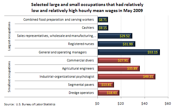 Selected large and small occupations that had relatively low and relatively high hourly mean wages in May 2009