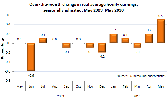 Over-the-month change in real average hourly earnings, seasonally adjusted, May 2009–May 2010