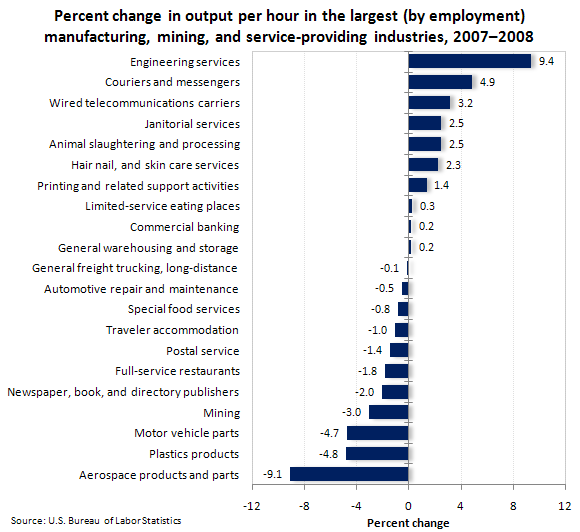 Percent change in output per hour in the largest (by employment) manufacturing, mining, and service-providing industries, 2007–2008