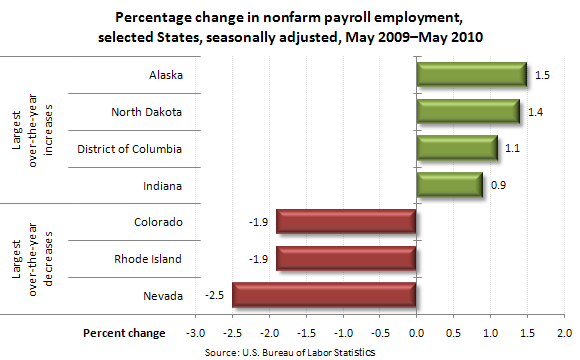 Percentage change in nonfarm payroll employment, selected States, seasonally adjusted, May 2009–May 2010