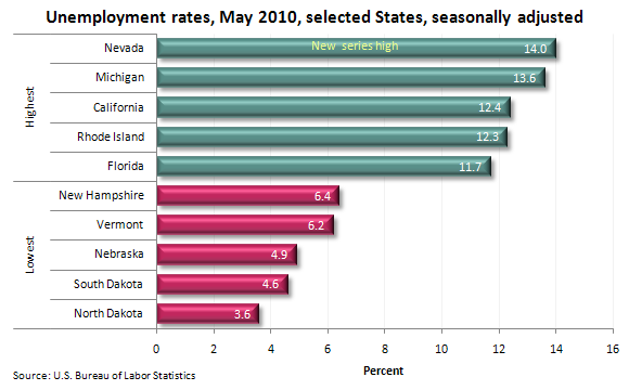 Unemployment rates, May 2010, selected States, seasonally adjusted