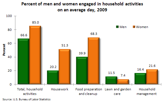 Percent of men and women engaged in household activities on an average day, 2009