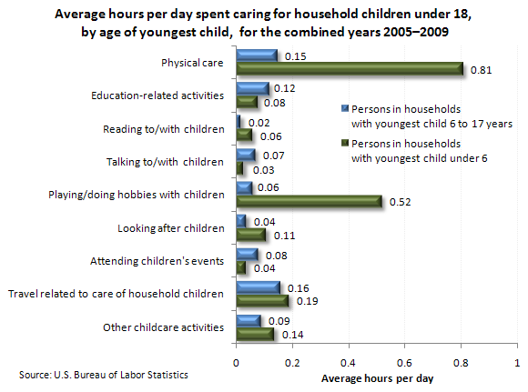 Average hours per day spent caring for household children under 18, by age of youngest child, for the combined years 2005–2009