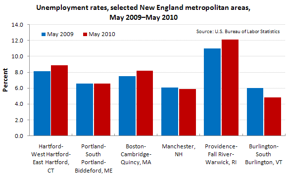 Unemployment rates, selected New England metropolitan areas, May 2009–May 2010