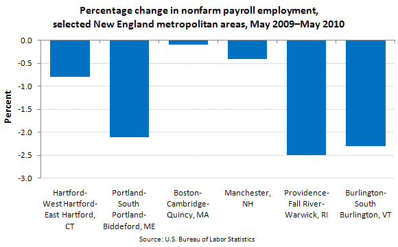Percentage change in nonfarm payroll employment, selected New England metropolitan areas, May 2009–May 2010