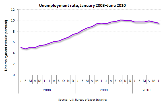 Unemployment rate, January 2008—June 2010