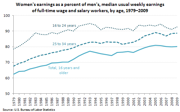 Women's earnings as a percent of men's, median usual weekly earnings of full-time wage and salary workers, by age, 1979–2009