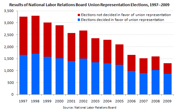 Results of National Labor Relations Board Union Representation Elections, 1997–2009