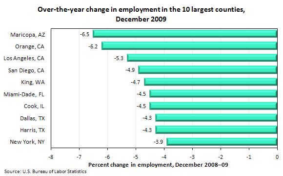 Over-the-year change in employment in the 10 largest counties, December 2009