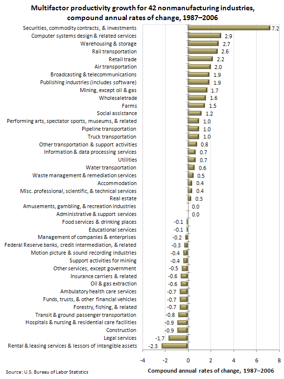 Multifactor productivity growth for 42 nonmanufacturing industries, compound annual rates of change, 1987–2006