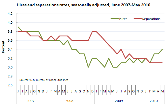Hires and separations rates, seasonally adjusted, June 2007-May 2010