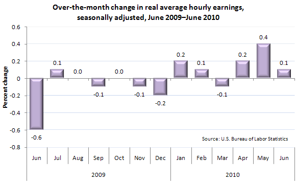 Over-the-month change in real average hourly earnings, seasonally adjusted, June 2009–June 2010