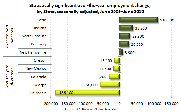Statistically significant over-the-year employment change, by State, seasonally adjusted, June 2009–June 2010