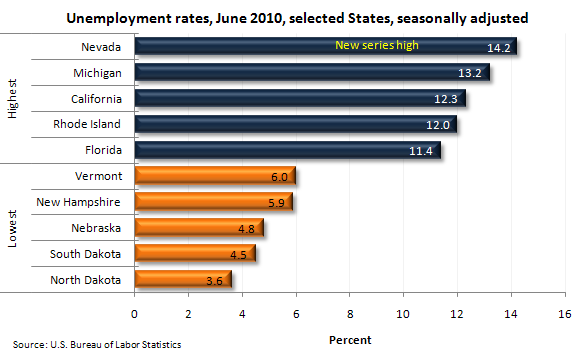 Unemployment rates, June 2010, selected States, seasonally adjusted