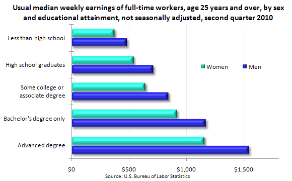 Usual median weekly earnings of full-time workers, age 25 years and over, by sex and educational attainment, not seasonally adjusted, second quarter 2010