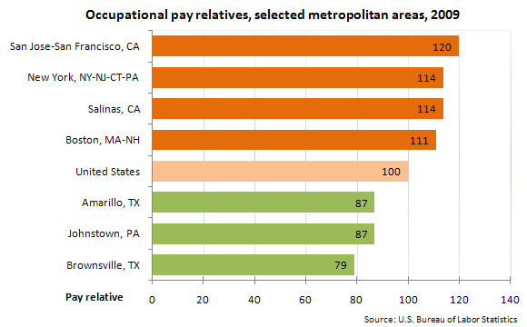 Occupational pay relatives, selected metropolitan areas, 2009
