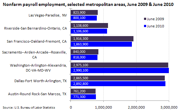 Nonfarm payroll employment, selected metropolitan areas, June 2009 & June 2010