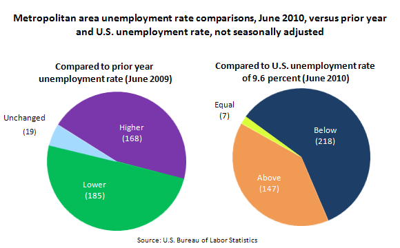 Metropolitan area unemployment rate comparisons, June 2010, versus prior year and U.S. unemployment rate, not seasonally adjusted