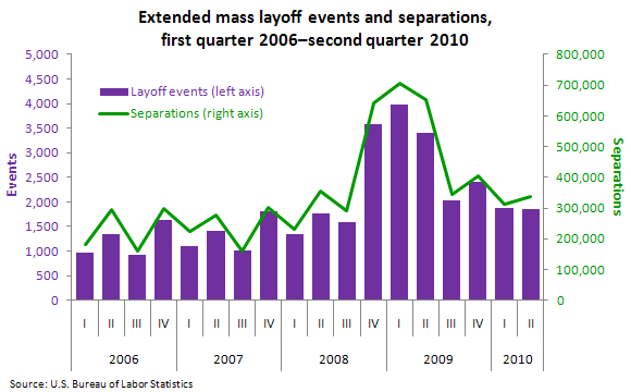 Extended mass layoff events and separations, first quarter 2006—second quarter 2010